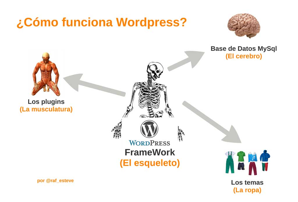 ¿Cómo funciona WordPress?